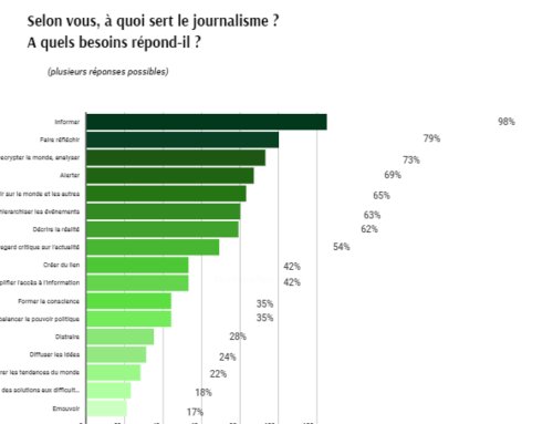 Comment vont les journalistes normands ?